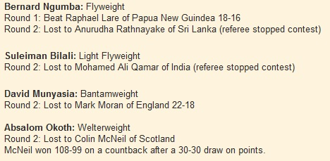 Bernard Ngumba: Flyweight Round 1: Beat Raphael Lare of Papua New Guindea 18-16 Round 2: Lost to Anurudha Rathnayake of Sri Lanka (referee stopped contest)  Suleiman Bilali: Light Flyweight Round 2: Lost to Mohamed Ali Qamar of India (referee stopped contest)  David Munyasia: Bantamweight Round 2: Lost to Mark Moran of England 22-18  Absalom Okoth: Welterweight Round 2: Lost to Colin McNeil of Scotland McNeil won 108-99 on a countback after a 30-30 draw on points.