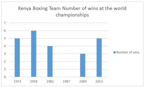 Kenya at the world boxing championships
