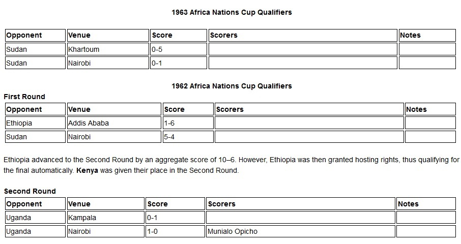 Kenya Harambee stars 1962 Africa Nations cup qualifers