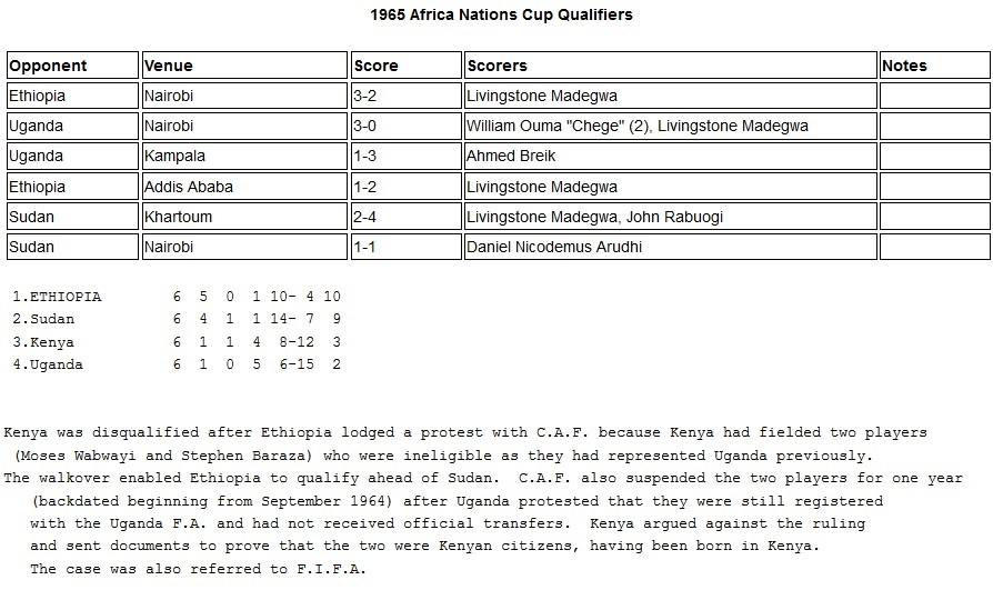 Kenya 1965 Africa Nations cup qualifiers