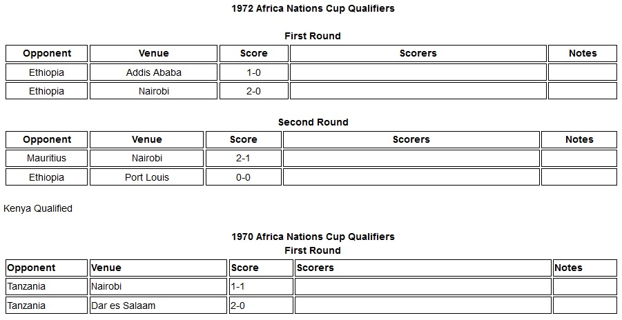 Kenya 1972 Africa Nations cup qualifiers
