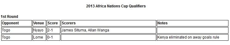 Kenya 2013 Africa Nations cup